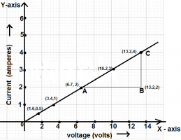 Slope of V-I graph shows the resistance of the circuit
