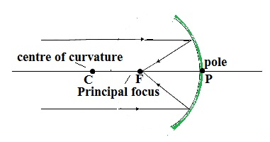 concave mirror focal point