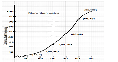 graph more than ogive 2020 class 10 board exam