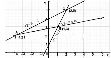 class 10 board maths paper 2020