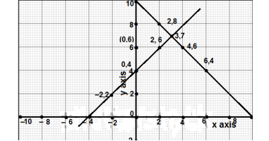 Q2. Imp Q's linear equations