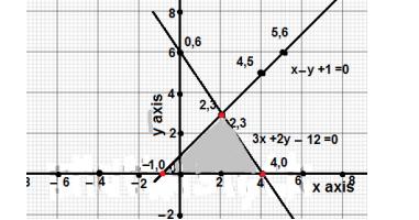 Q5,Imp Q's linear equations