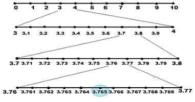 showing the recurrent decimal on number line