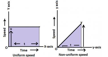 uniform and non uniform speed