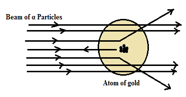 alpha particle scattering