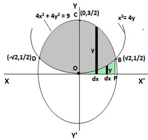 Q1. ex.8.2 of class 12 maths
