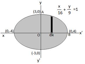 Class 12 maths ex 8.1 qu.no-4