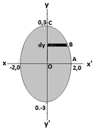 class 12 maths q5 ex 8.1