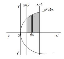 Q2 exercise 8.1 class 12 maths NCERT