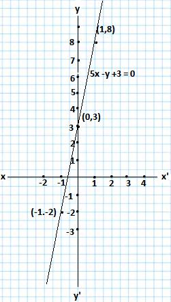 5x -y +3 = 0 graph