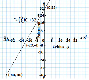 Graph between F and C