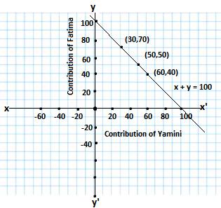 x +y =100 graph