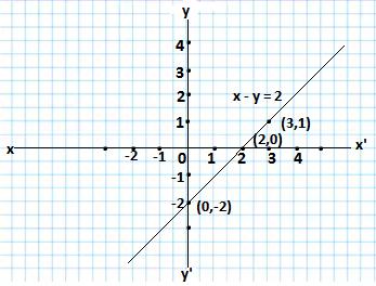 x - y = 2 graph