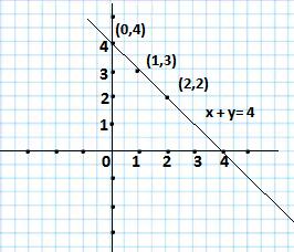 x +y=4