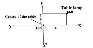 position of table lamp