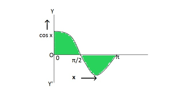 the curve y=cosx