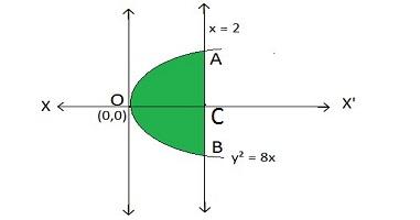 Parabola preboard