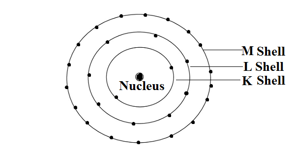 Bohr's model of atomic structure