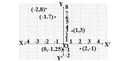 EX.3.3 Class 9 maths