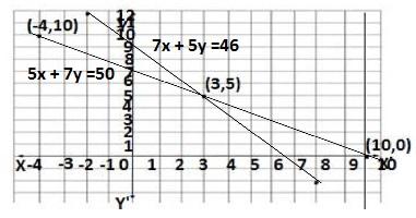 Q2 exercise 3.2 class 10 maths