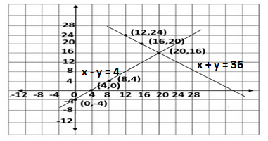 Q5 exercise 3.2 class 11 maths