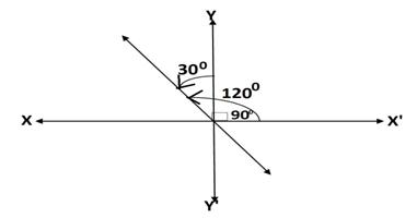 Q7 ex.10.1 class 11 maths