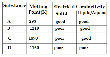 Q28.Class 10 SCIENCE sample paper 2021